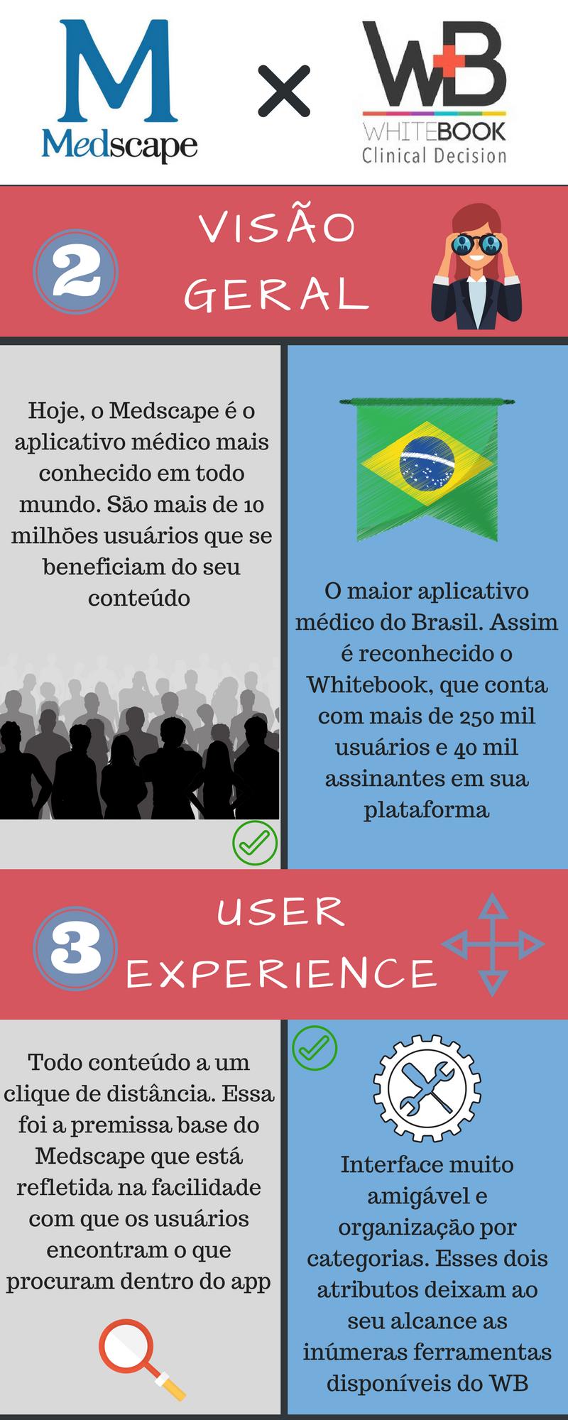 Whitebook x Medscape 2: qual apps de plantão utilizar